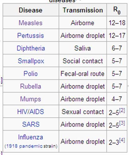 Tabella tasso trasmissibilitá malattie infettive, da wikipedia.